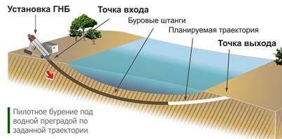 Схема расположения гнб